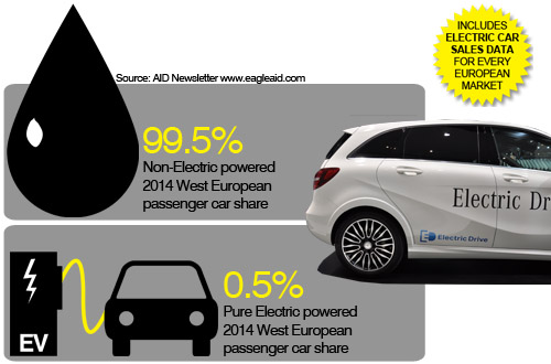 West European 2014 Full Year Electric Car Sales Analysis