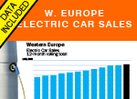 European Electric car sales. rolling sales total history