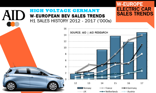 West European BEV electric car H1 sales history trends