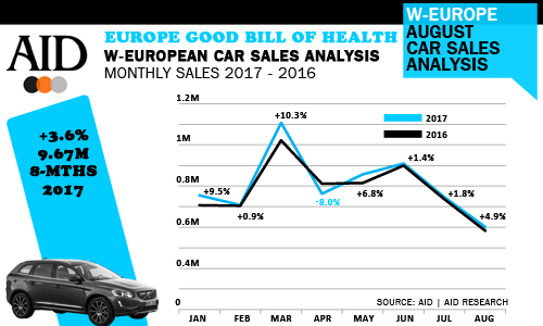 West European August car sales AID Newsletter