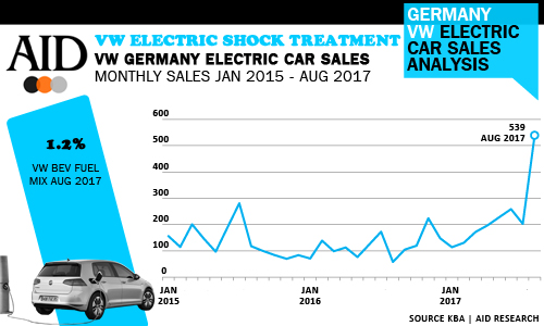 Record Month At Home For Volkswagen S Electric Car Sales
