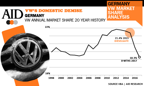 VW market share demise 20 year record low