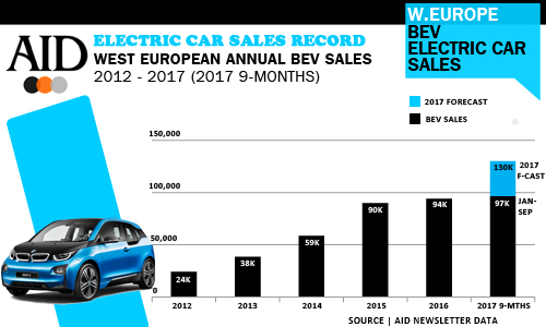 West Europe S 9 Months Bev Sales Already Exceed Full Year 2016 Total