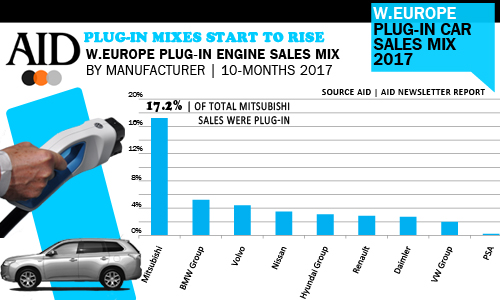 plug-in sales engine mixes by car manufacturer Europe