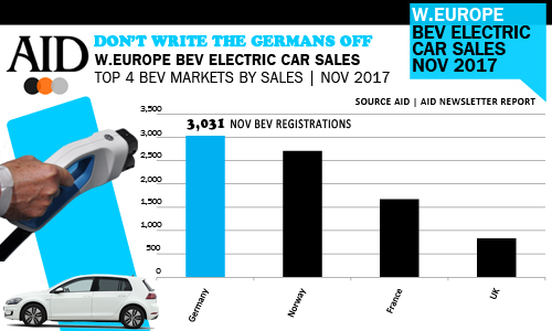 ac1ed1e5bf Germany number one BEV electric car market November 2017. Setting a new ...