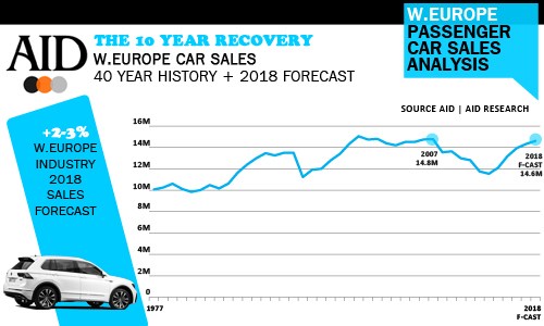 Europe S Car Market Starts 2018 With A Spring In Its Step