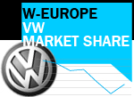 VW market share back on the rise