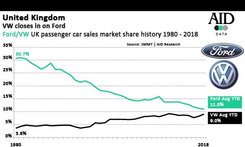 uk car market share