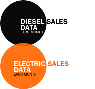 Automotive Industry Data Newsletter