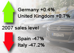 West European pre-crisis car sales trends