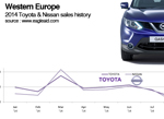 Nissan Toyota W. European sales trends 2014