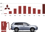 Mitsubishi European Outlander PHEV sales Graphic trends