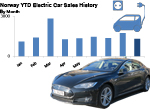 Norway Electric car sales 2014 by month to September