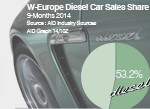West European Diesel car sales share 9-Months Info graphic