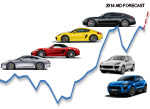 Porsche graph small sales history Western Europe