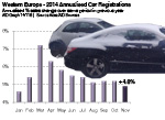 West European Annualised car registrations 2014