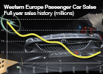 West European full year passenger car sales trends 2014 and history