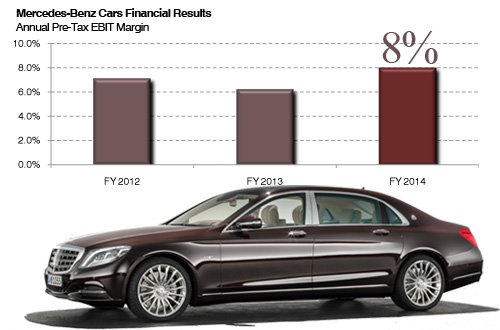 Mercedes-Benz Cars Daimler annual results 2014