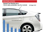 West European Hybrid car sales by country graphic