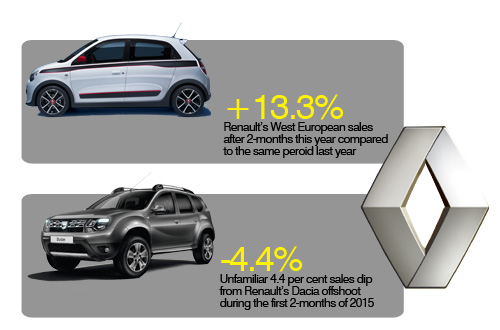 Renault February sales results and Dacia Europe 2015