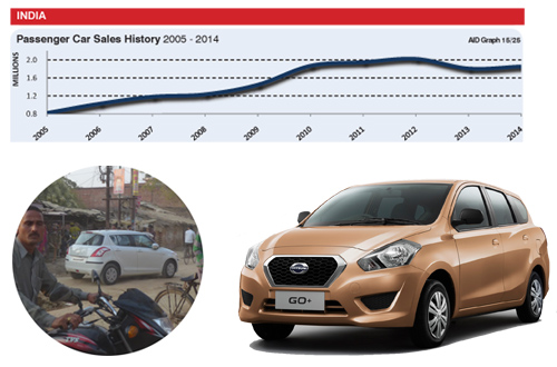 Datsun India car sales trends sales history graph