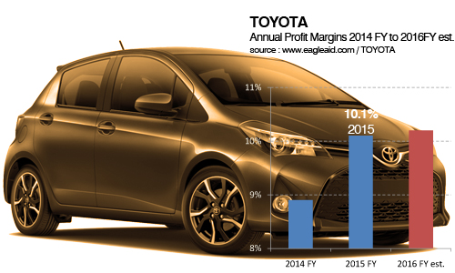 toyota with last year s 10 1 operating margin outshines all of europe s aristocratic old guard. Black Bedroom Furniture Sets. Home Design Ideas