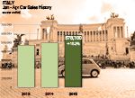 Italy passenger car sales April 2014 UNRAE AID NEWSLETTER