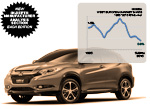 Honda HR-V plus Honda sales history Western Europe