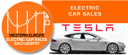 Tesla Model S Swiss sales 2015 July 4x4 AWD