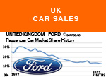 Ford UK car sales market share history graph