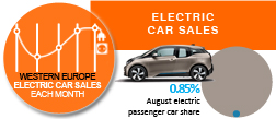 West European Electric car sales share August 2015