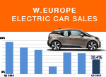 West European Electric car sales forecast small 2015