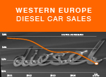 West European Diesel car sales trend 2015