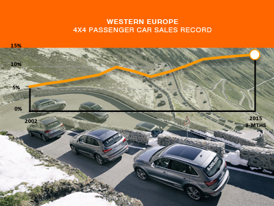 Western Europe 4x4 share up to 2015 AID Newsletter