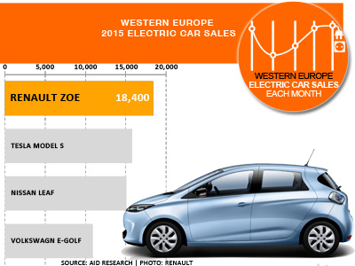 Western Europe electric passenger car sales by model 2015