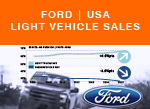 Ford USA Light vehicle passenger car sales mix history