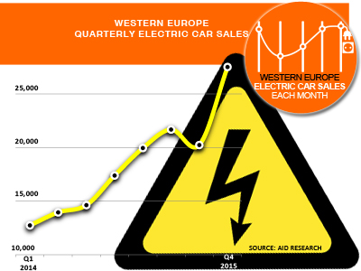 West European Electric Car Sales trend and history