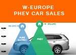 West European PHEV sales Electric car sales 2015