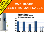 Electric car sales January Western Europe