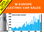 West European car sales Q1 Western Europe graph