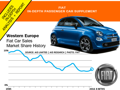 Fiat in-depth report graphic AID Newsletter