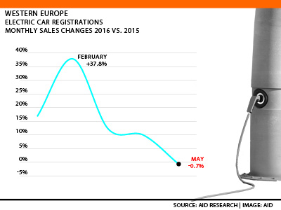 West European Electric Passenger car registrations monthly
