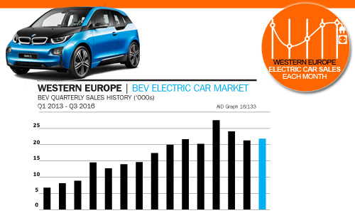 West European Electric Car sales quarterly history