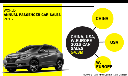 China, the US and Western Europe live up to autoindustry's 'pillars