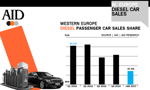 Europe S Diesel Car Market Is Continuing To Crumble