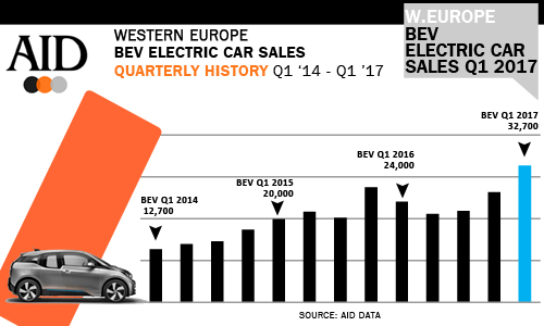 Western Europe Q1 Electric Bev Plugin Penger Car S History