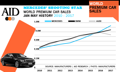 Premium Manufacturer January to May World passenger car sales